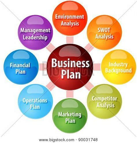 A business plan is